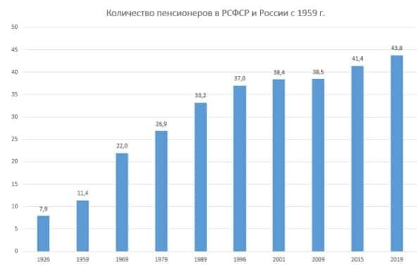 Рисунок 3. Как изменялось число граждан РСФСР и России, получающих пенсию