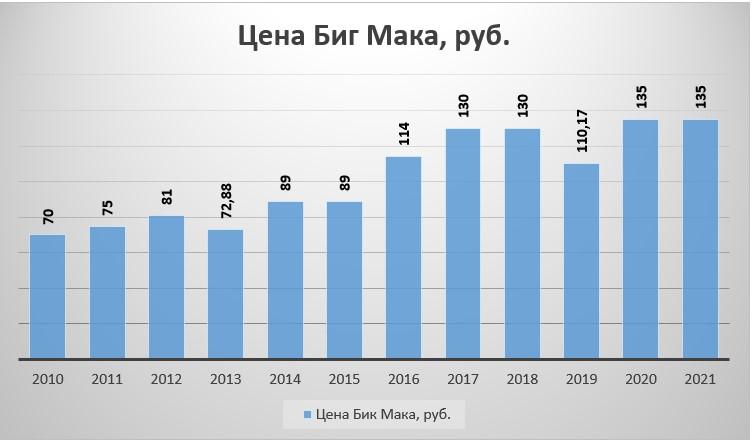 График 1. Цена Биг Мака в России в 2010–2021 гг., руб. Источник: составлено авторам по данным economist.com