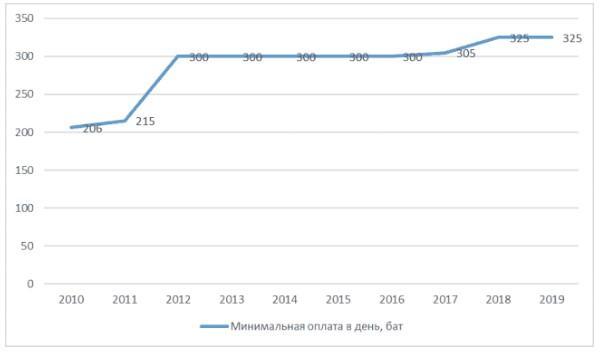График 1. Динамика минимальной оплаты труда в день в Таиланде