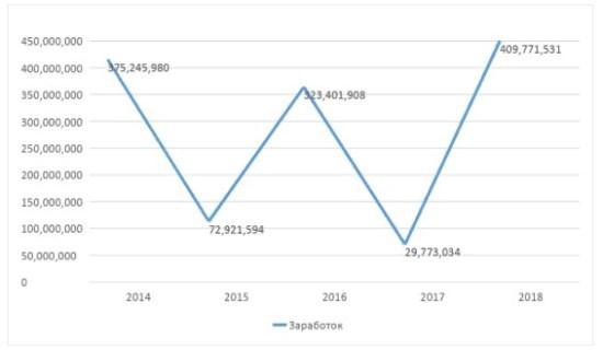 График 1. Динамика сумм в 2014–2018 годах. Источник: декларации.