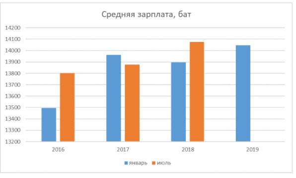 График 2. Динамика средней заработной платы в Таиланде