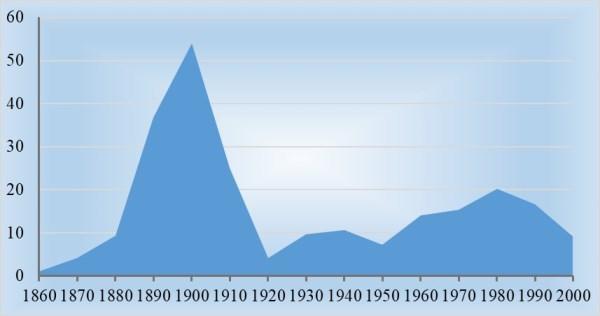 Рис. 1. Доля России в мировой добыче нефти, в %