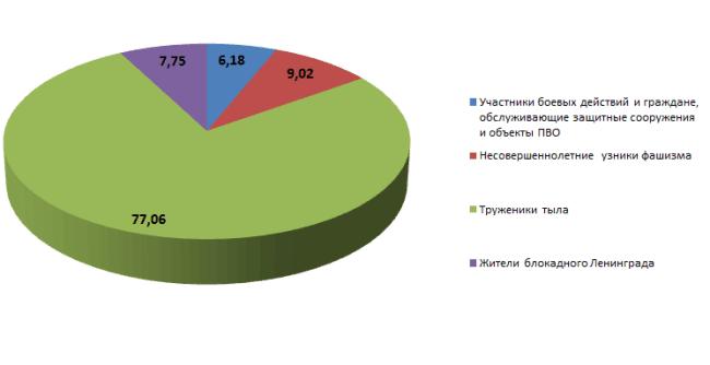 Рис. 1. Доля категорий ветеранов в общей численности на 2019, %