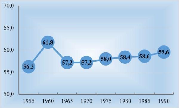 Рис. 1. Изменение доли пашни в землях сельхозназначения в 1955-1990 гг., в %