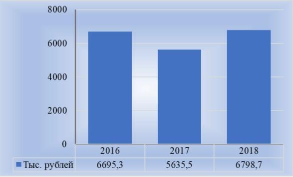 Рис. 1. Изменения уровня оплаты труда А. Дюмина в период 20016-2018 гг.