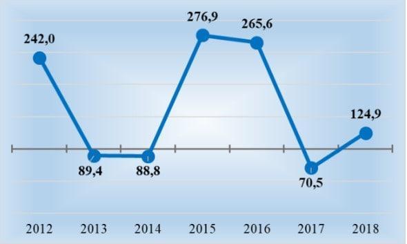 Рис. 1. Темпы роста доходов В. Пономарева