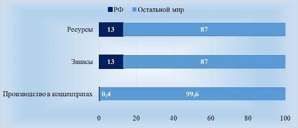 Рис. 2. Доля РФ в мировых ресурсах, запасах и производстве TiO2, %