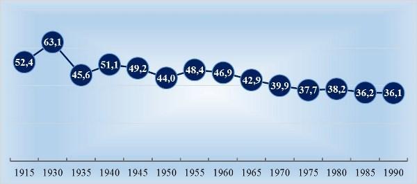 Рис. 2. Доля коров в поголовье КРС в 1915-1990 гг., в %