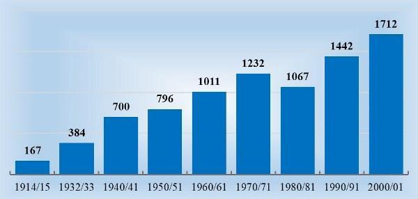 Рис. 2. Изменение численности учителей в общеобразовательных организациях (тыс. человек; на начало учебного года)