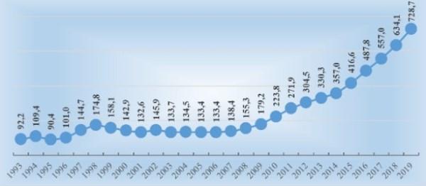 Рис. 2. Изменение золотого запаса России, в % к уровню 1991 г.