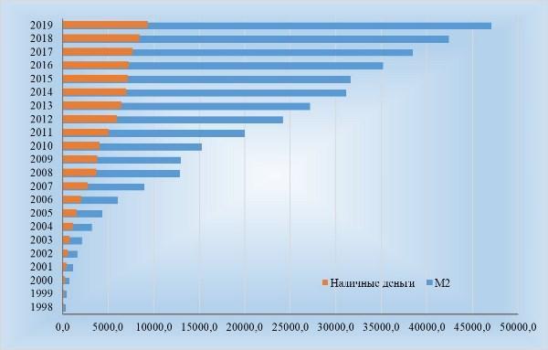 Рис. 2. М2 и ее наличная составляющая, млрд рублей на начало года