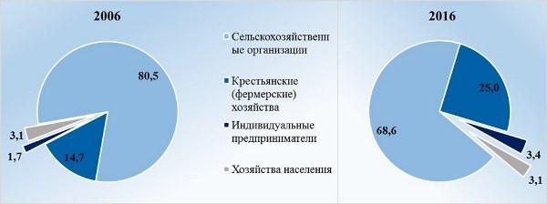 Рис. 2. Структура пашни по категориям предприятий