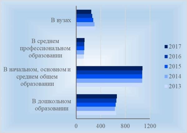 Рис. 3. Изменение численности педагогических работников по видам образования, тыс. человек