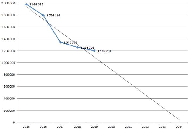 Рис. 3. Прогноз численности участников ВОВ до 2024 года, человек