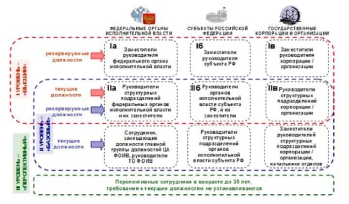 Рис. 3. Структура Федерального резерва управленческих кадров