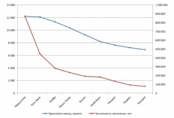 Рис. 3. Зависимость средней зарплаты от численности населения