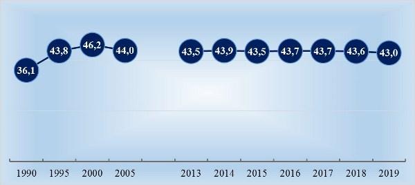 Рис. 4. Доля коров в поголовье КРС в 1990-2019 гг., в % (2019 год – на 1 апреля)