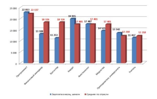 Рис. 5. Сравнение зарплаты по профессии со средней по отрасли, шекели