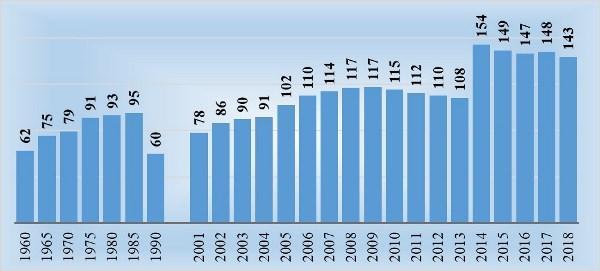 Рис.3. Изменение числа чиновников на 10000 россиян (расчетно), человек