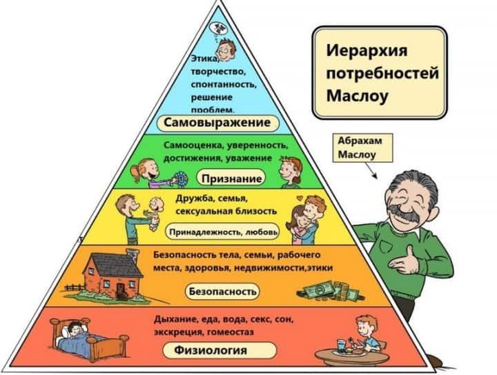 Рисунок 1. Пирамида Маслоу