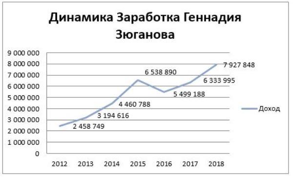 График 1. Динамика заработка главы КПРФ с 2012-2018 гг. Источник: сайт декларатор