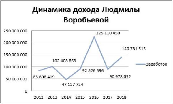 График 1. Динамика заработка супруги сенатора в 2012-2018 гг. Источник: сайт «Декларатор»