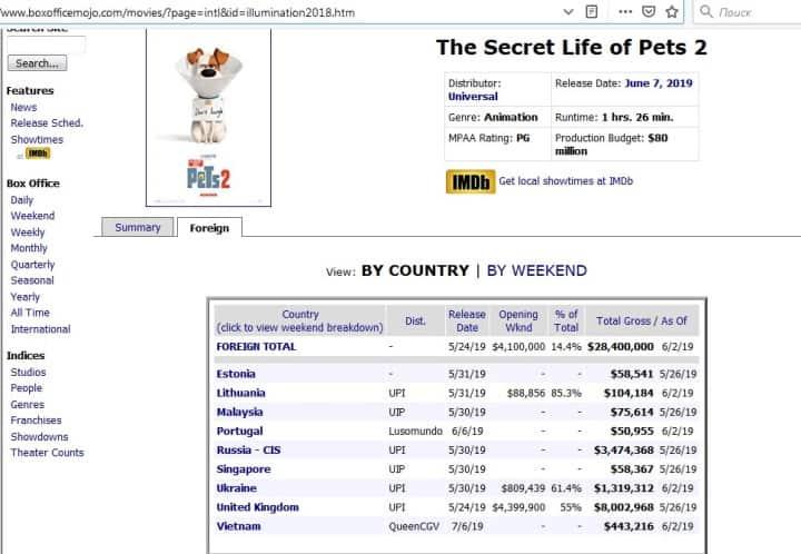 Рис. 1. Бюджет и сборы за неделю «Тайная жизнь домашних животных 2» на сайте Boxofficemojo