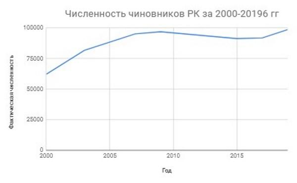 Рис. 1. Динамика изменений количества чиновников за 2000-2019 гг.