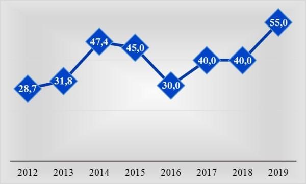 Рис. 1. Изменение размера заработной платы за период 2012- 2019 гг. на 01.01.