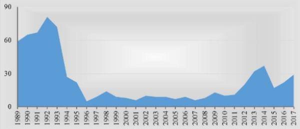 Рис. 1. Производство пассажирских самолетов в период 1989-2017 гг., штук