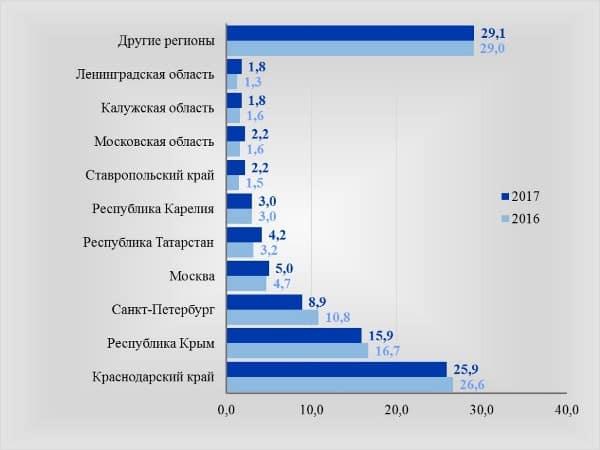 Рис. 1. Структура туристов-россиян, в % от отправленных по РФ всего