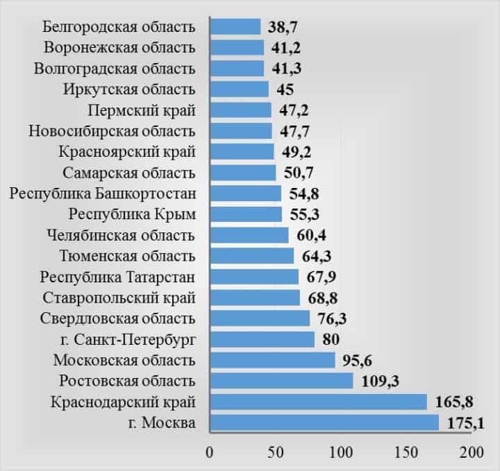 Рис. 2. Численность фактически действующих ИП по регионам РФ в 2017 году, тыс. человек