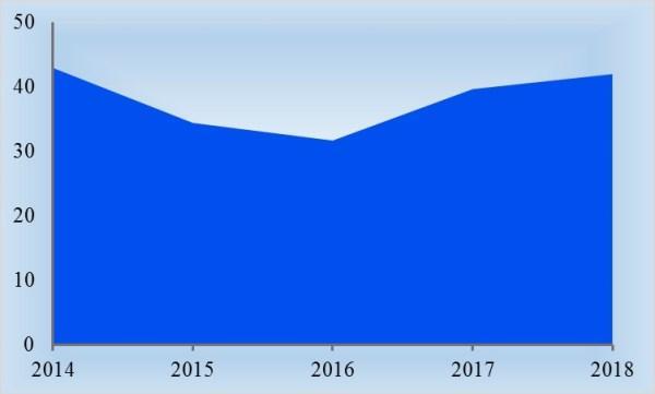 Рис. 2. Изменение турпотока из России за период 2014-2018 гг., млн