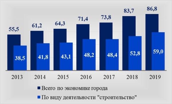 Рис. 2. Среднемесячная зарплата в Москве, тыс. руб.