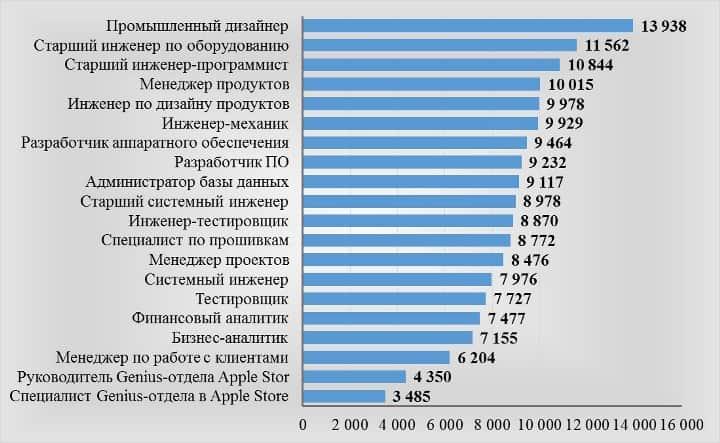 Рис. 3. Ежемесячный заработок сотрудников Apple, в $. Источник: GlassDoor