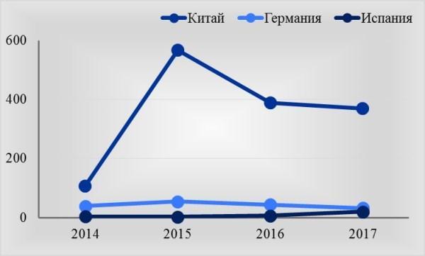 Рис. 3. Изменение числа иностранцев, принятых турфирмами, из стран, входящих в ТОП-3, тыс. человек