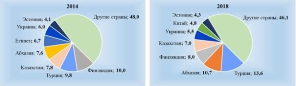 Рис. 3. Крупнейшие направления зарубежных туристических поездок граждан России в 2014 и 2018 годах, %