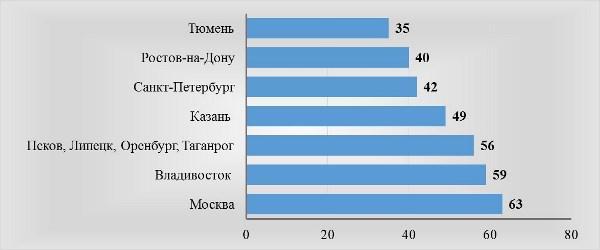 Рис. 3. Среднемесячная зарплата фрезеровщика в городах РФ, тыс. руб.