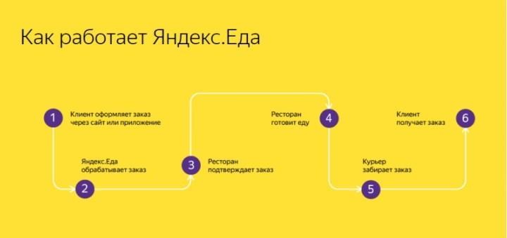 Рис. 4. Схема работы сервиса с сайта ya-eda.com