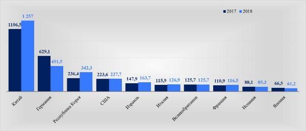 Рис. 4. ТОП-10 стран по количеству прибытий, тысяч
