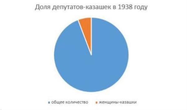 Рис. 6. Количественная доля казашек – депутатов в общем количестве в 1938 году