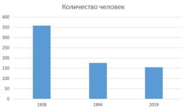 Рис. 7. Количественное сравнение числа депутатов в Казахстане в годы становления советской власти, в начале развития независимого государства и в настоящее время.
