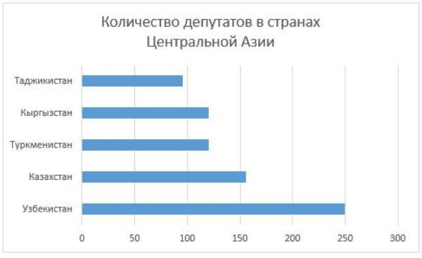 Рис. 8. Сравнение по количеству депутатов в верхних эшелонах власти по центральноазиатским странам
