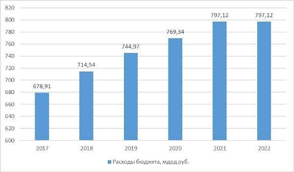 График 1. Расходы бюджета на военные пенсии по данным Федерального казначейства, материалов федерального бюджета на 2019 г.
