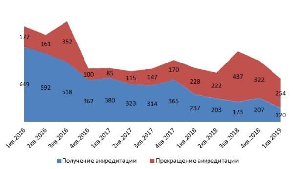 График 2. Количество аккредитованных лиц в динамике по данным ФСА