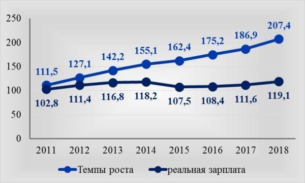 Рис. 1. Изменение номинальной и реальной зарплат по РФ в % к 2010 году по данным Росстата