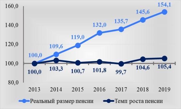 Рис. 1. Изменение реальной пенсии и темпов ее роста к 1 января 2013 года по данным Росстата, в %