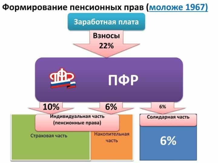 Рис. 1. Принцип распределения взносов до 2015 г.