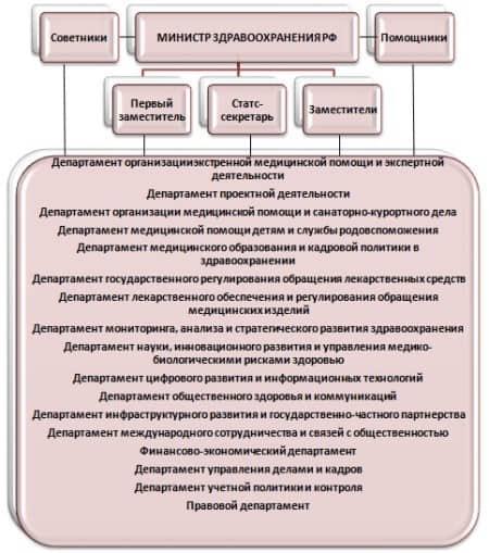Рис. 1. Структура Министерства Здравоохранения РФ. Составлено автором по данным официального сайта Минздрава