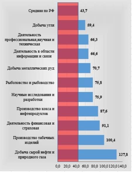 Рис. 1. ТОП-10 самых высокооплачиваемых отраслей в РФ по итогам 2018 г., по данным Росстата